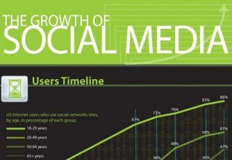 growth-of-social-media