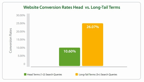 Long tail Convertions