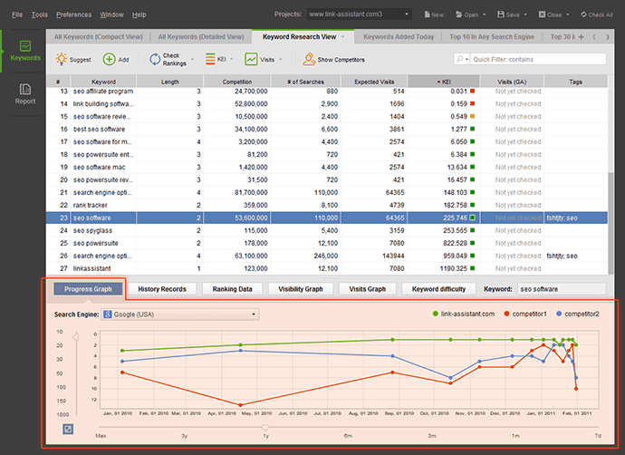 Rank Tracking status