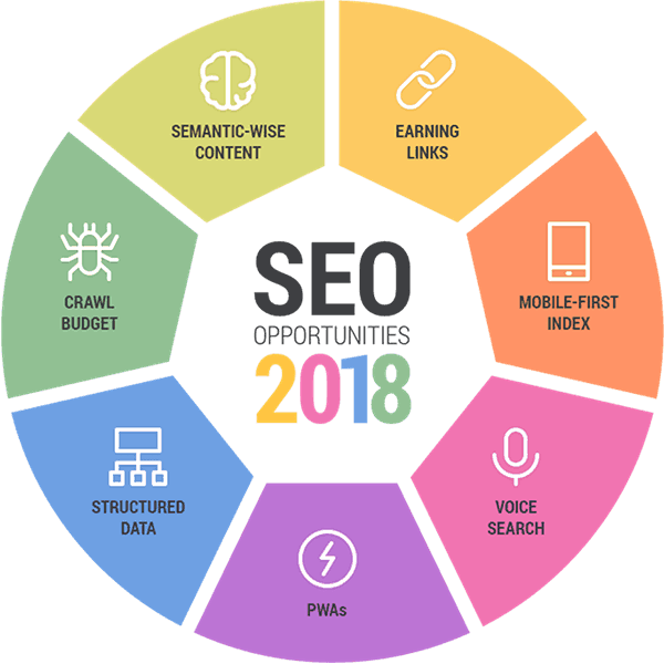 On page seo factors