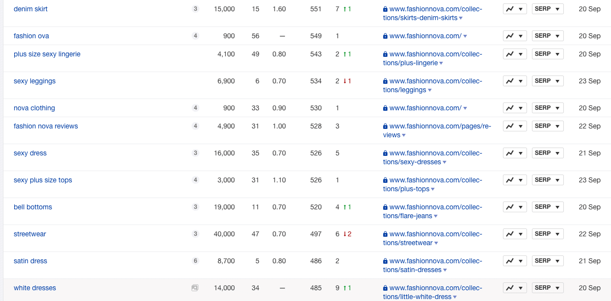 ahrefs keyword research screenshot