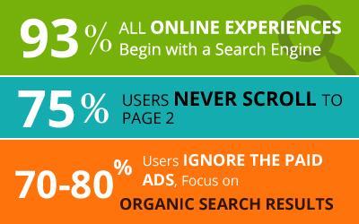 ecommerce seo statistics